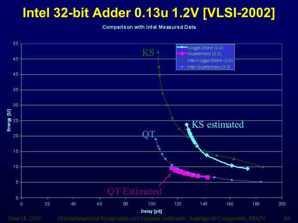 Intel 32-bit Adder 0.13u 1.2V [VLSI-2002]
